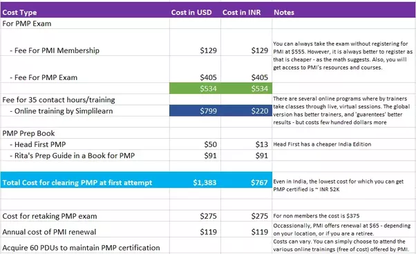 How much does a PMP certification cost in Dubai? - Quora