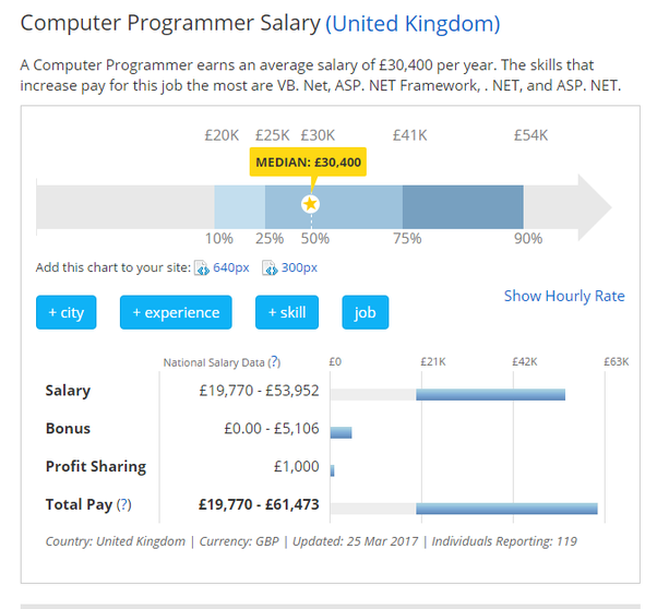 How Much Of A Salary Do Computer Engineers Get In The UK
