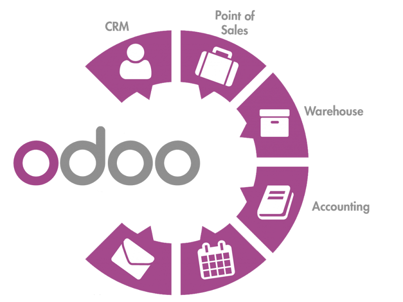 Why should you use Odoo (OpenERP) for your business? - Quora