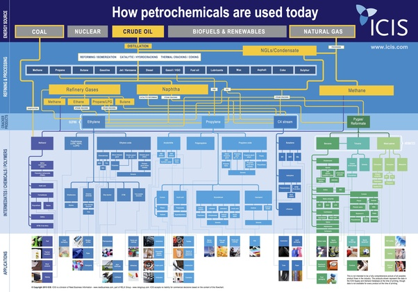 What Are Petrochemicals?
