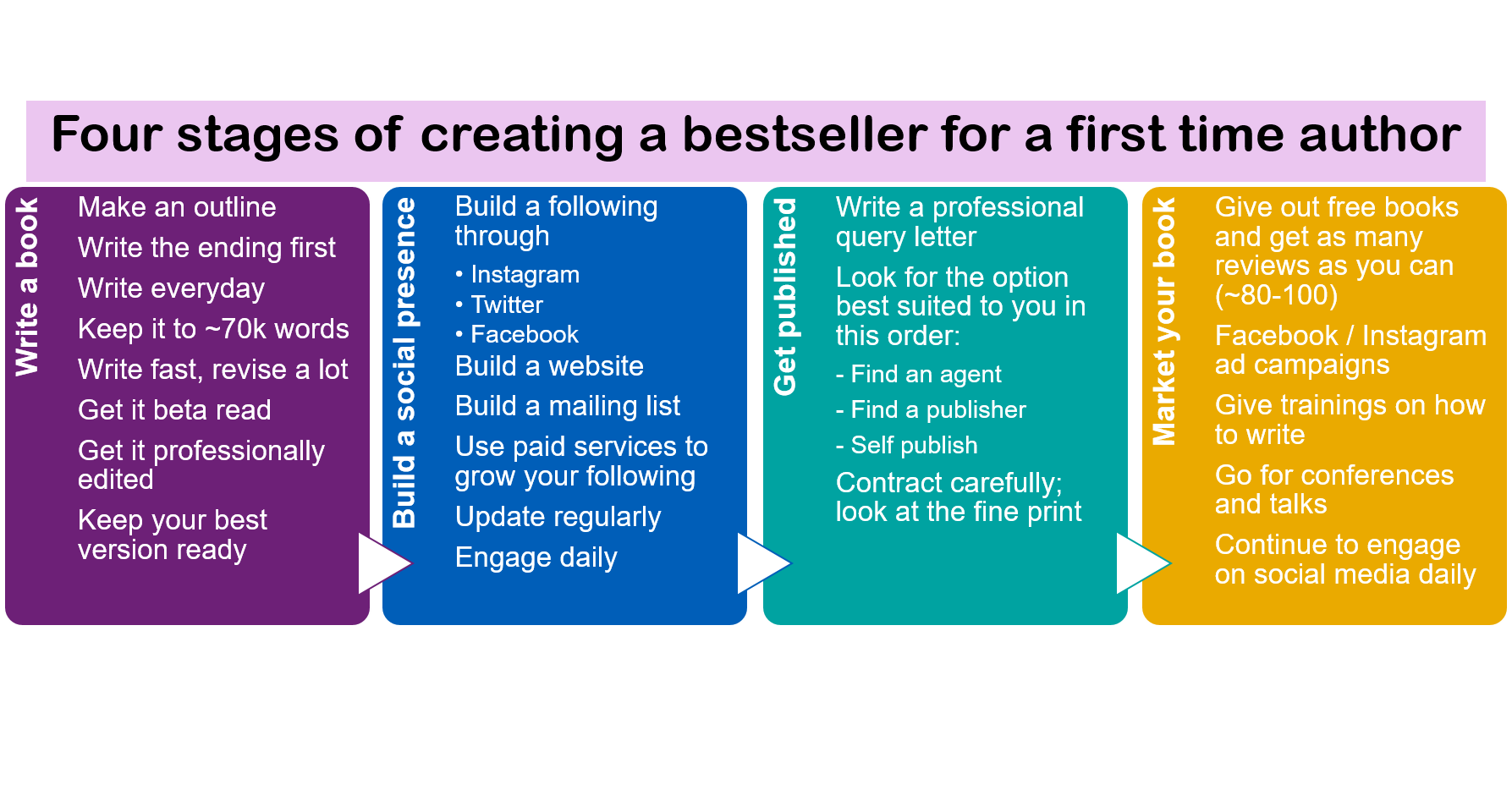 How to write a bestseller book in India - Quora
