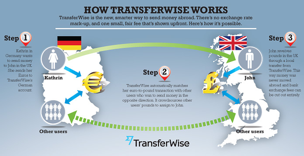 What is your review of TransferWise? - Quora