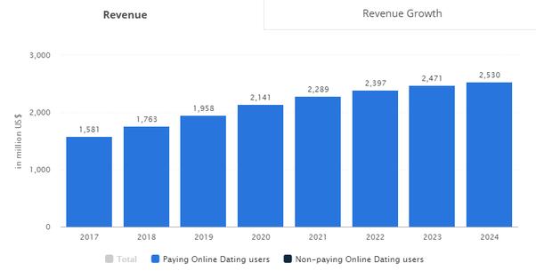 online social dating