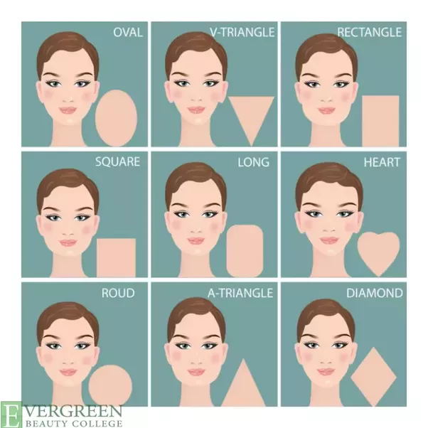 What Are Different Face Shapes Quora