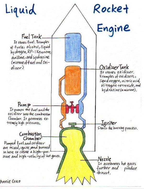 How Does A Rocket Engine Work In The Vacuum Of Space  As