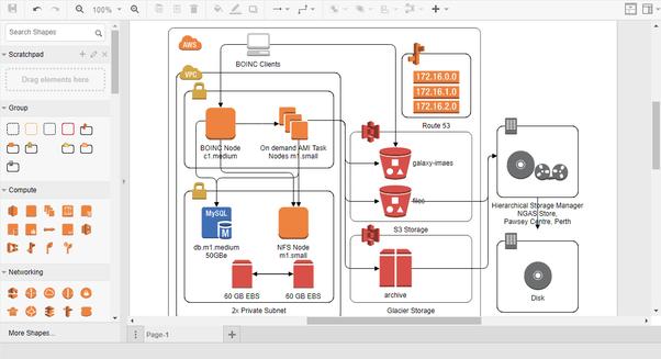 How to create an aws diagram quora aws architecture diagram example slack architecture ccuart Images
