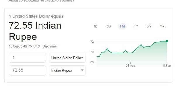 Today On 10th Septemeber 2018 I Found 1 Usd Is 72 55 Which Highest Of All Times