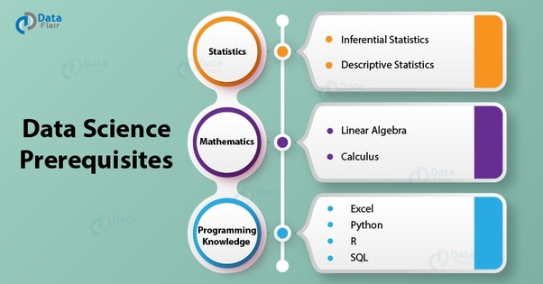What are the pre-requisites to start a career in Data