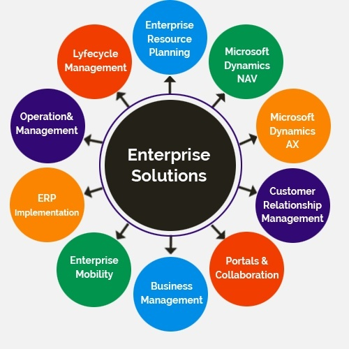 What Is Enterprise It Services Quora