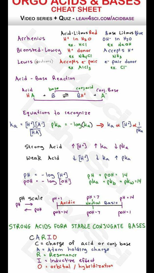 Acid Base Salt Difference Quora