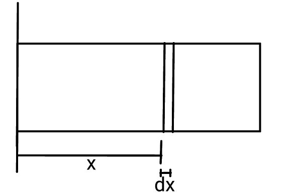 How to find the moment of inertia of a rectangular plate of