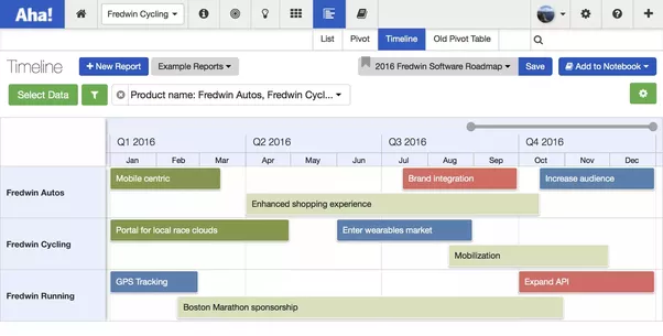 what is the difference between a product roadmap and a project