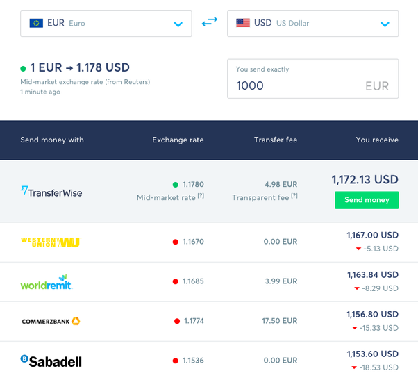 How does TransferWise compare to PayPal and other money transfer