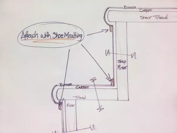 High Quality Edit: Attached Sketch Of Runner Installation.