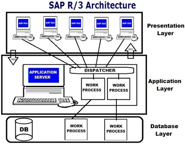 What is sap r3 quora sap r3 is the former name of the enterprise resource planning software produced by the german corporation sap ag now sap se it is an enterprise wide ccuart Gallery