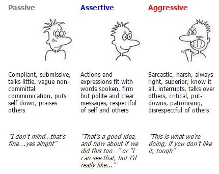 How To Change My Passive Aggressive Behavior To An Assertive