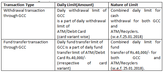 For Cash Withdrawal Gcc Per Transaction Limit Is Rs 40 000 And Account Holders Can Withdraw Through In A Day Multiple Transactions With