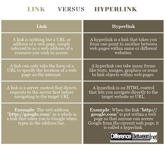 what is the difference between hyperlink and hypertext