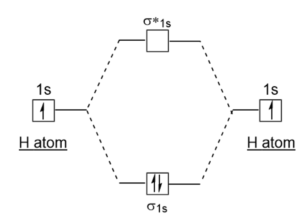 When an electron of H2 is promoted to the excited state ... H2 Molecular Orbital Diagram