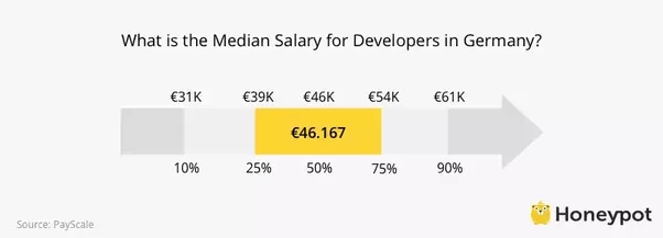 In Stuttgart, The Average Software Developer Makes Almost U20ac50,000 Yearly:  But The Rent In Stuttgart Is Much More Than In Other Major ...