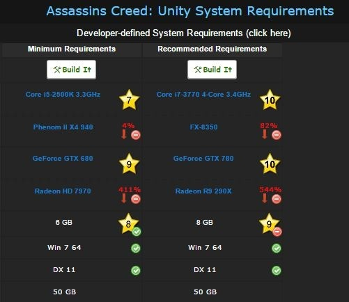 Can I play assassin's creed unity and gta 5 with these specs