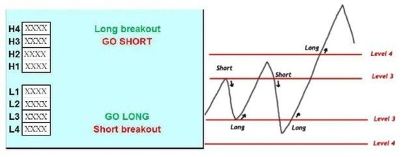 What is the best trading strategy suited for beginners in Intraday