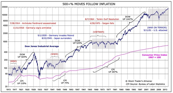 What to do if you think the stock market will crash