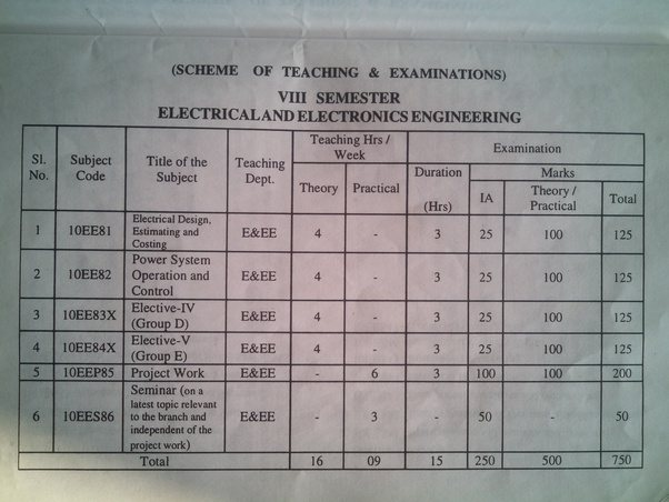 How is marks distribution in 8th semester engineering in vtu quora theory4 100 externals25 internals as you already know yadclub Choice Image