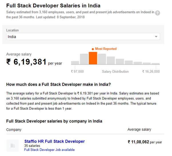 What is the salary of a full stack web developer in india