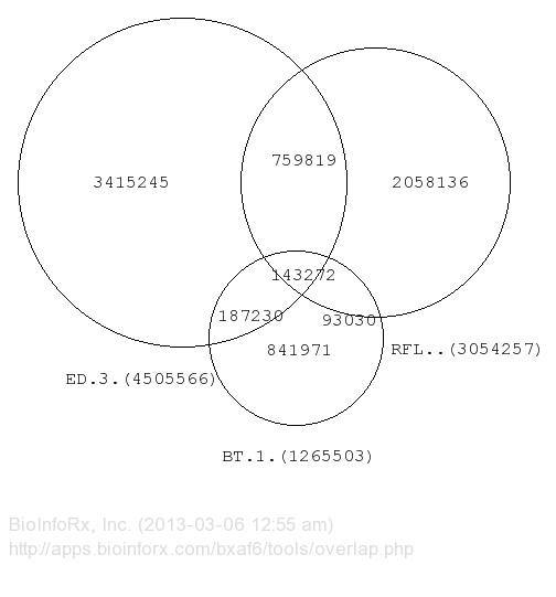 how can one create a venn diagram from two columns of data in excel
