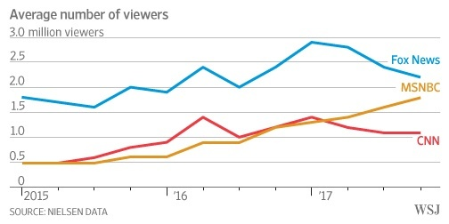 According To Nielsen Cnn S Viewership Has Roughly Doubled Since 2017 Both Fox And May Be Losing Viewers Msnbc