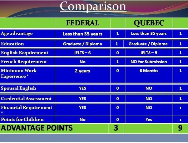 Which is easier express entry or quebec immigration points to source migrating to quebec as regular skilled worker program is completely different solutioingenieria Image collections