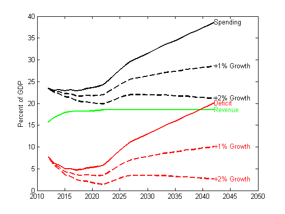 effects of long term deficit spending Three teams of economists have separately shown that high government debt has a negative effect on long-term economic growth  taking debt drag into account when considering new deficit spending.