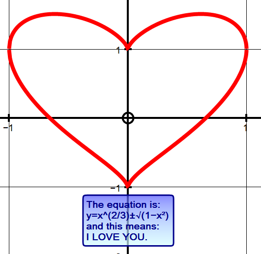 What is the equation that gives you a heart on the graph quora ccuart Gallery