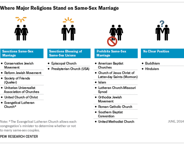 Problem with same sex marriage