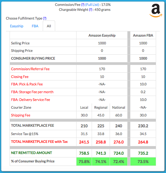 what is the commision charged by flipkart to sellers for selling