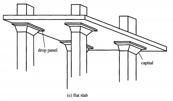 Delightful Flat Slab Is Constructed In Case Of Large Span And Heavy Load.