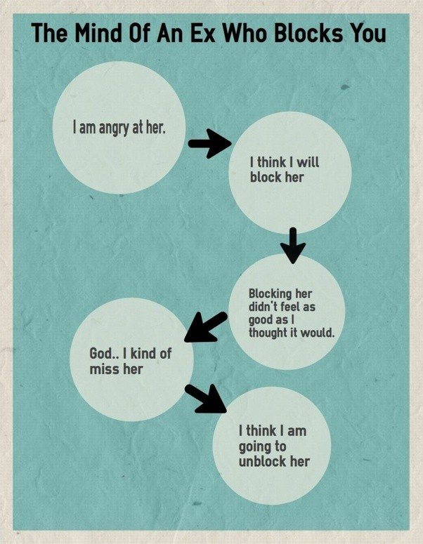 What do you do if your ex blocks you? - Quora