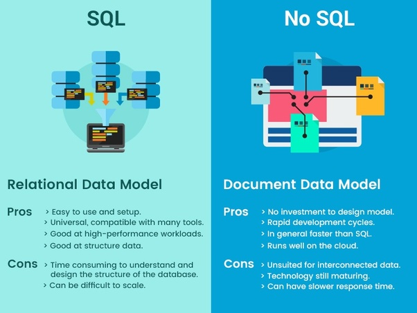 What are the differences between the SQL and NoSQL databases
