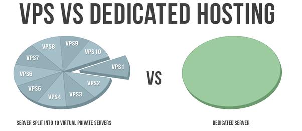 что такое dns сервер и как его настроить на хостинге