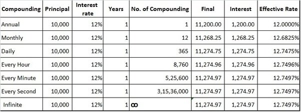 Compounding Interest Table