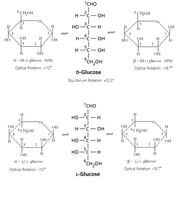 Is alpha (D+) glucose same as beta (D-) glucose? - Quora