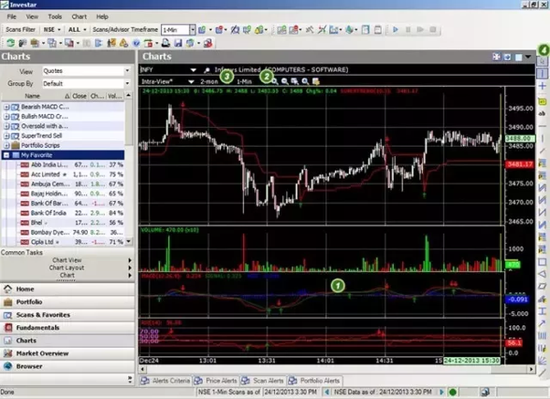 Buy sell signal software free download indian stock market.