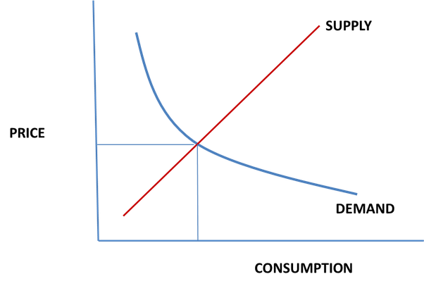 supply and demand curve relationship