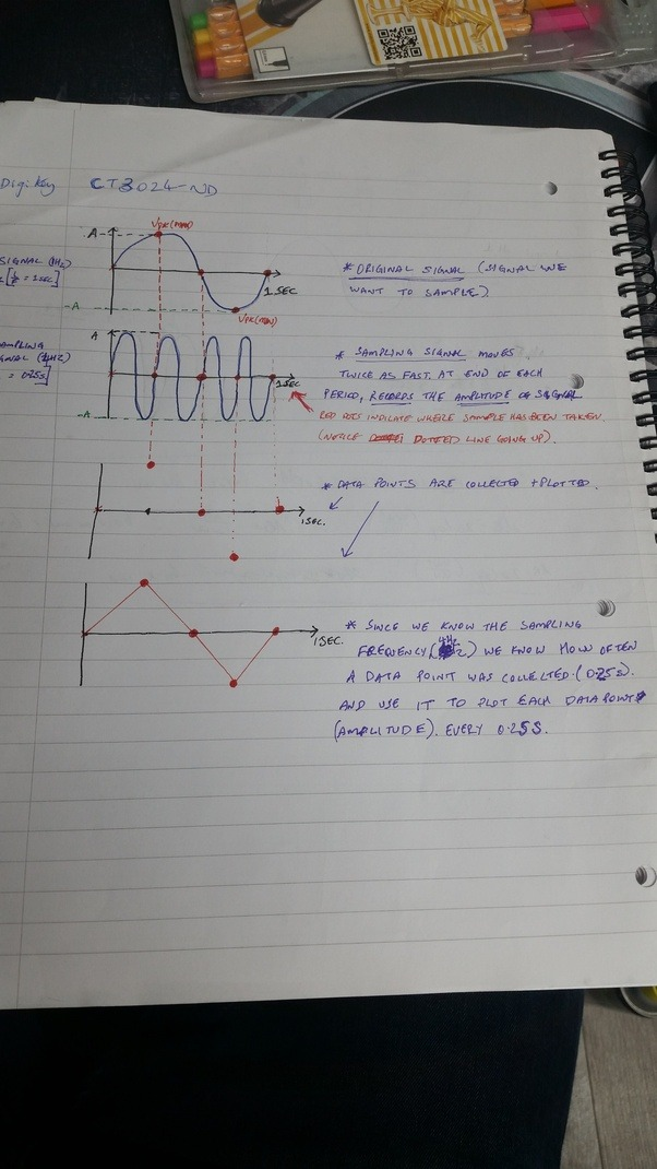 Why is the nyquist sampling rate exactly 2 times the maximum apologies i was going to use a 2hz sample frequency but mistakenly drew a 4hz and realised at the end yes i know my handwriting is terrible but i tried my ccuart Gallery