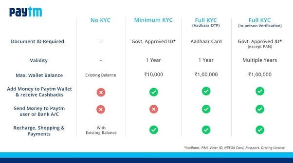 Can I activate a Paytm account without KYC? - Quora