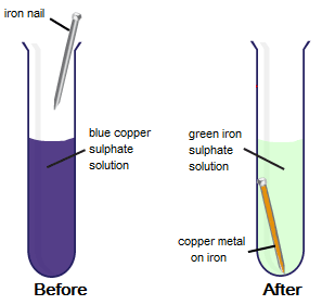 Reaction Of Iron With Copper Sulphate Solution In Water