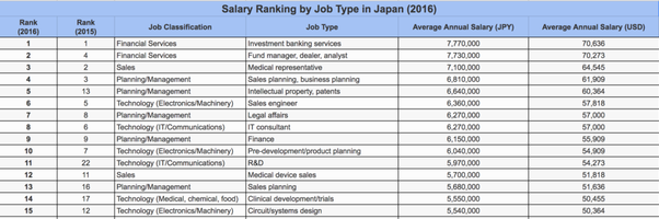 What Is The Average Salary In Japan Quora