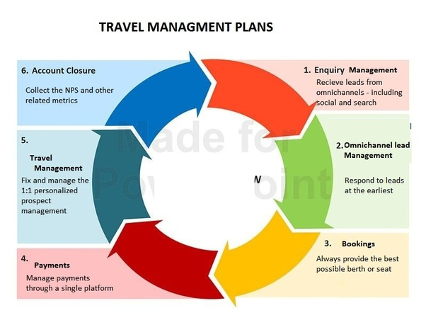 What are the main components of travel agency software
