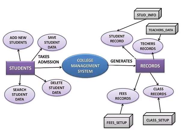 What Is College Management System